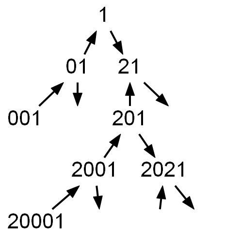 SQL Challenge II Figure 2